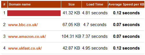 Site Speed:  UKFast is slower than my clients